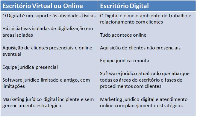 Quadro demonstra a diferença do escritório virtual e escritório digital