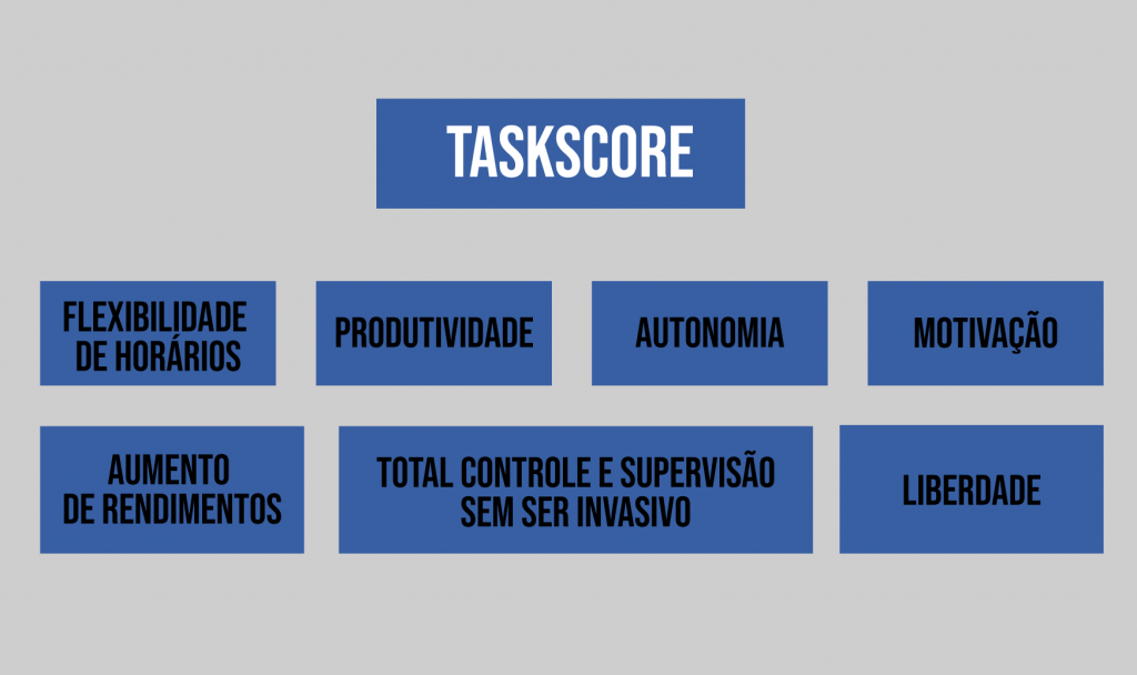 Taskscore: Alta produtividade na advocacia