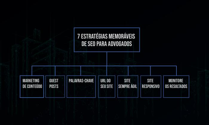 7 estratégias memoráveis de SEO para advogados Software Jurídico ADVBOX