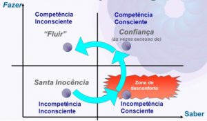 ciclo de aprendizado curva de aprendizado